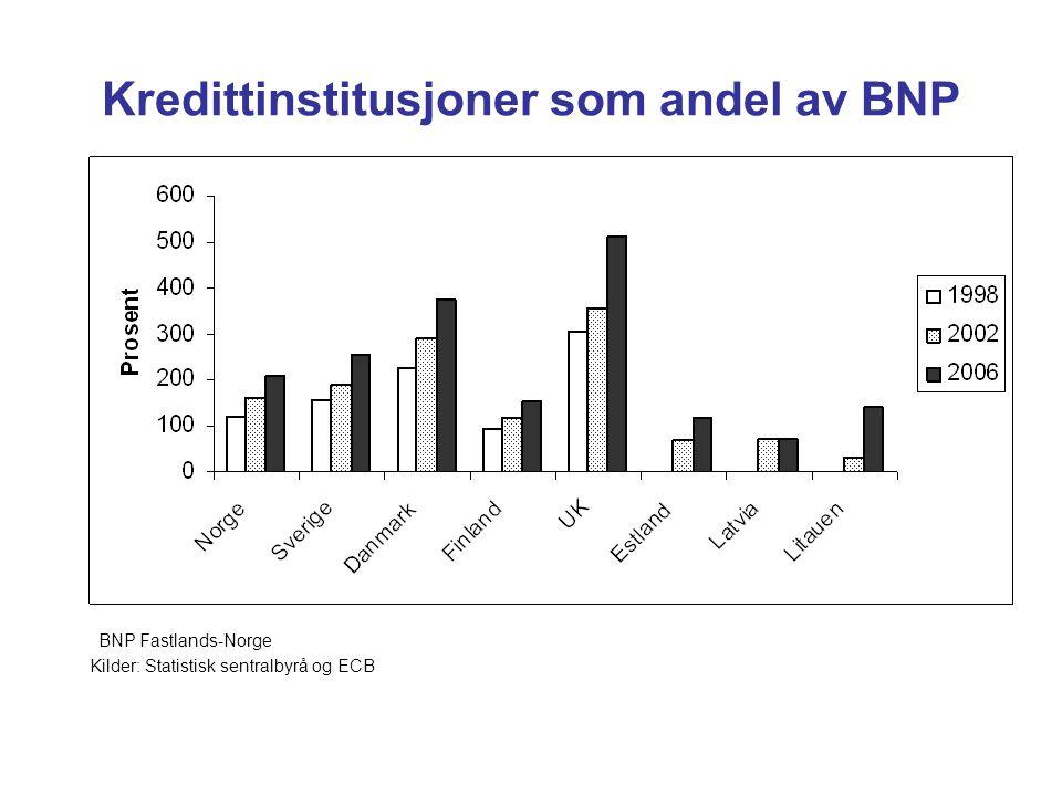 Kredittinstitusjoner som andel av BNP BNP Fastlands-Norge Kilder: Statistisk sentralbyrå og ECB