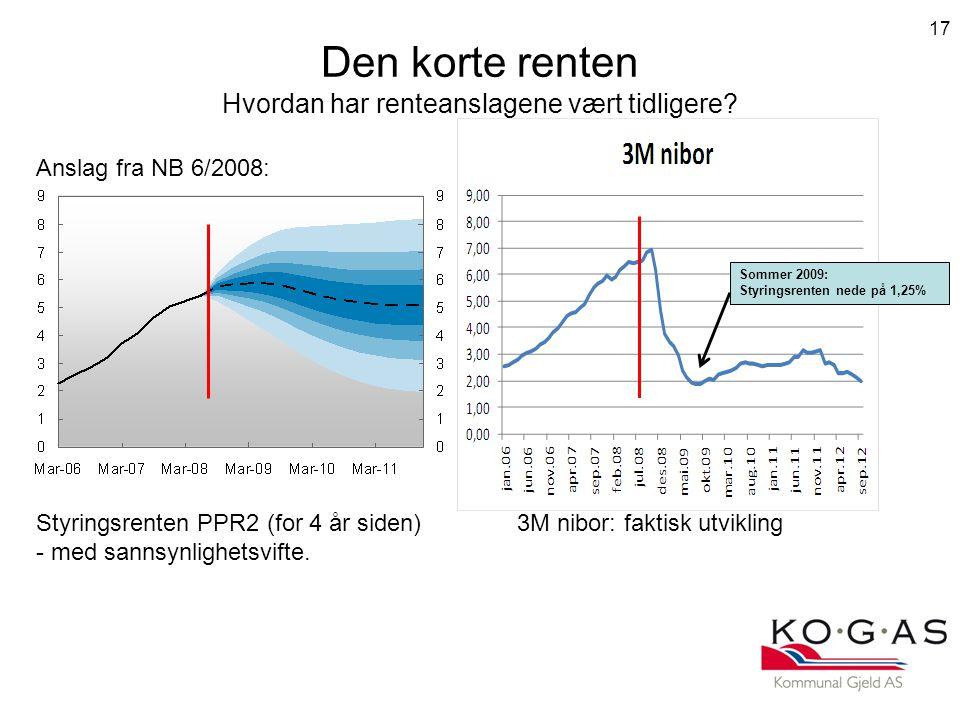 Den korte renten Hvordan har renteanslagene vært tidligere.