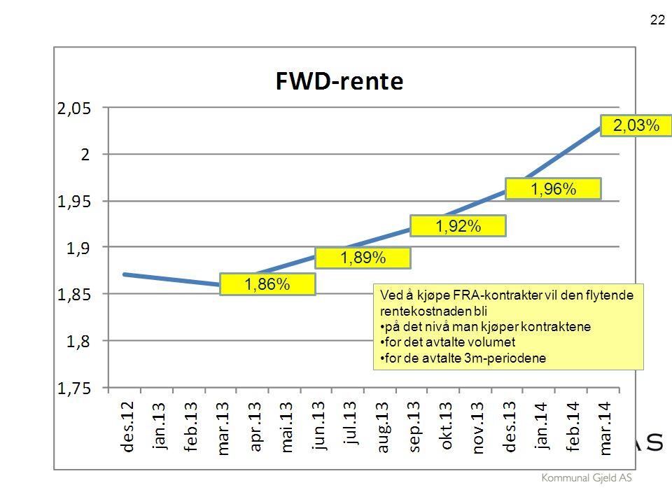 22 1,89% 1,92% 1,96% 1,86% 2,03% Ved å kjøpe FRA-kontrakter vil den flytende rentekostnaden bli •på det nivå man kjøper kontraktene •for det avtalte volumet •for de avtalte 3m-periodene