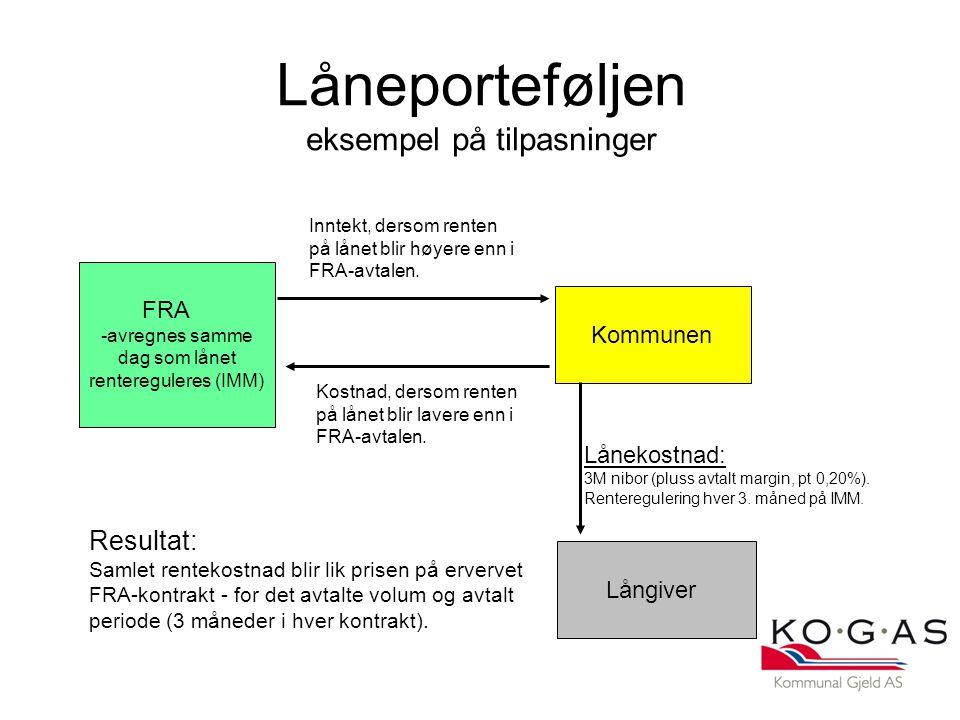 Låneporteføljen eksempel på tilpasninger Kommunen Långiver FRA -avregnes samme dag som lånet rentereguleres (IMM) Lånekostnad: 3M nibor (pluss avtalt margin, pt 0,20%).