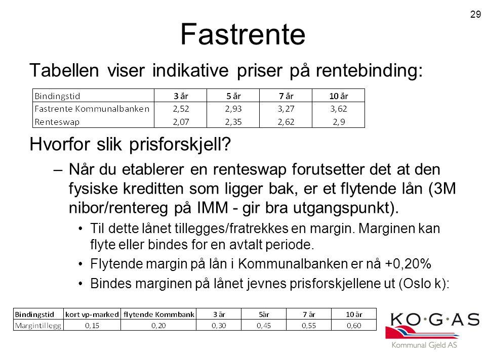 Fastrente Tabellen viser indikative priser på rentebinding: Hvorfor slik prisforskjell.