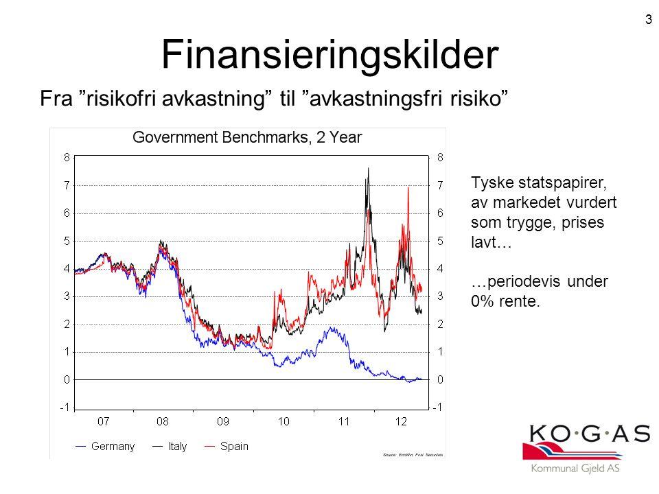 Finansieringskilder Fra risikofri avkastning til avkastningsfri risiko 3 Tyske statspapirer, av markedet vurdert som trygge, prises lavt… …periodevis under 0% rente.