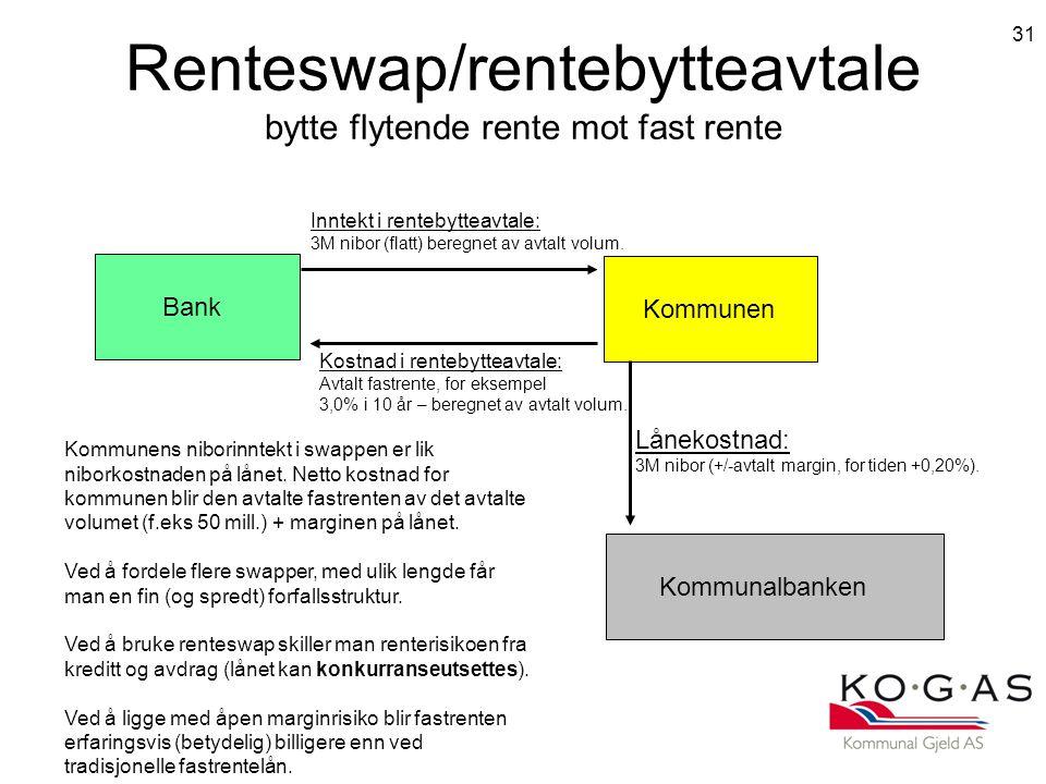 31 Renteswap/rentebytteavtale bytte flytende rente mot fast rente Kommunen Kommunalbanken Bank Lånekostnad: 3M nibor (+/-avtalt margin, for tiden +0,20%).