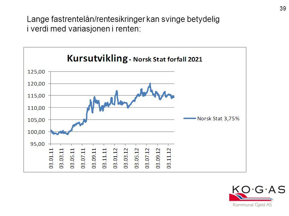 39 Lange fastrentelån/rentesikringer kan svinge betydelig i verdi med variasjonen i renten: