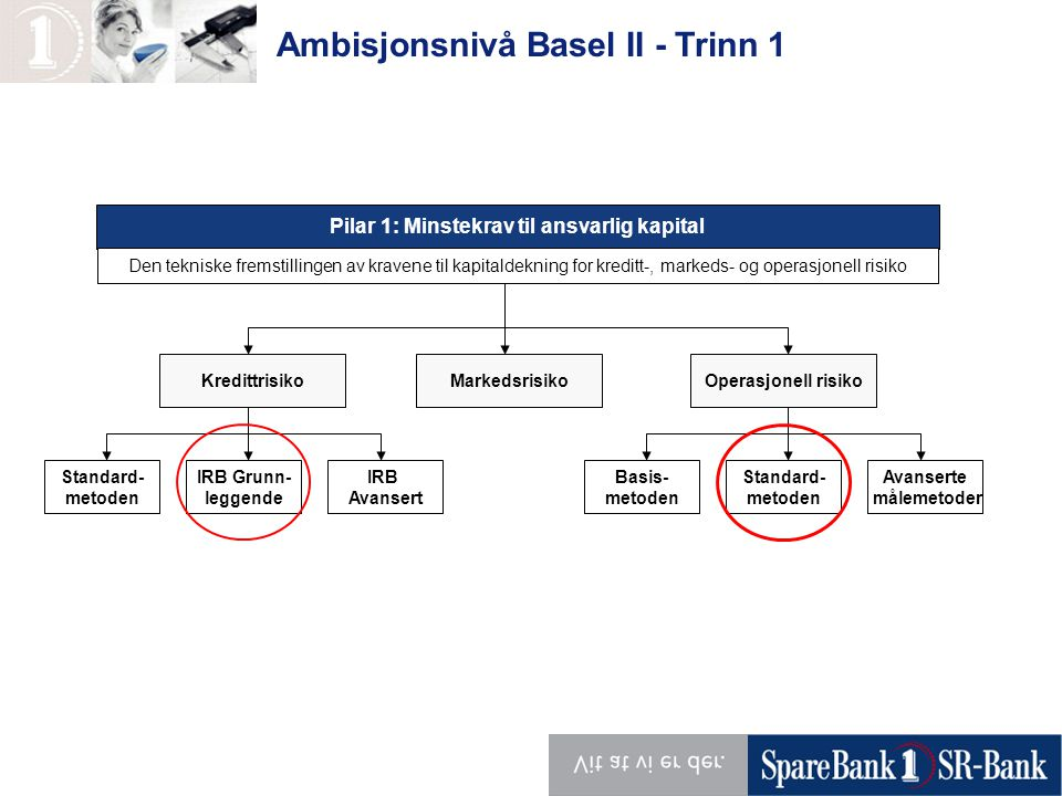 Pilar 1: Minstekrav til ansvarlig kapital Den tekniske fremstillingen av kravene til kapitaldekning for kreditt-, markeds- og operasjonell risiko KredittrisikoOperasjonell risiko Standard- metoden IRB Grunn- leggende IRB Avansert Basis- metoden Standard- metoden Avanserte målemetoder Markedsrisiko Ambisjonsnivå Basel II - Trinn 1