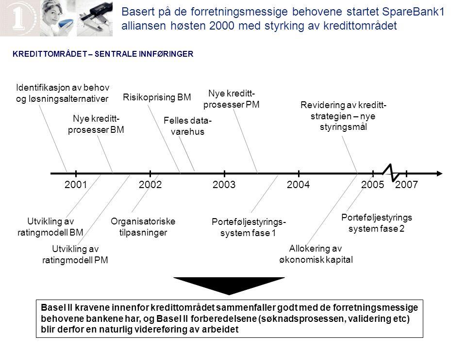 KREDITTOMRÅDET – SENTRALE INNFØRINGER 200120022003200420052007 Identifikasjon av behov og løsningsalternativer Utvikling av ratingmodell BM Utvikling