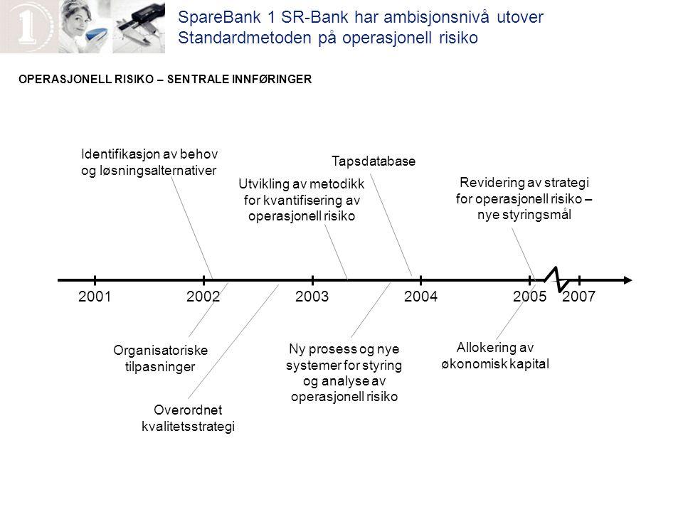 OPERASJONELL RISIKO – SENTRALE INNFØRINGER 200120022003200420052007 Identifikasjon av behov og løsningsalternativer Organisatoriske tilpasninger Spare
