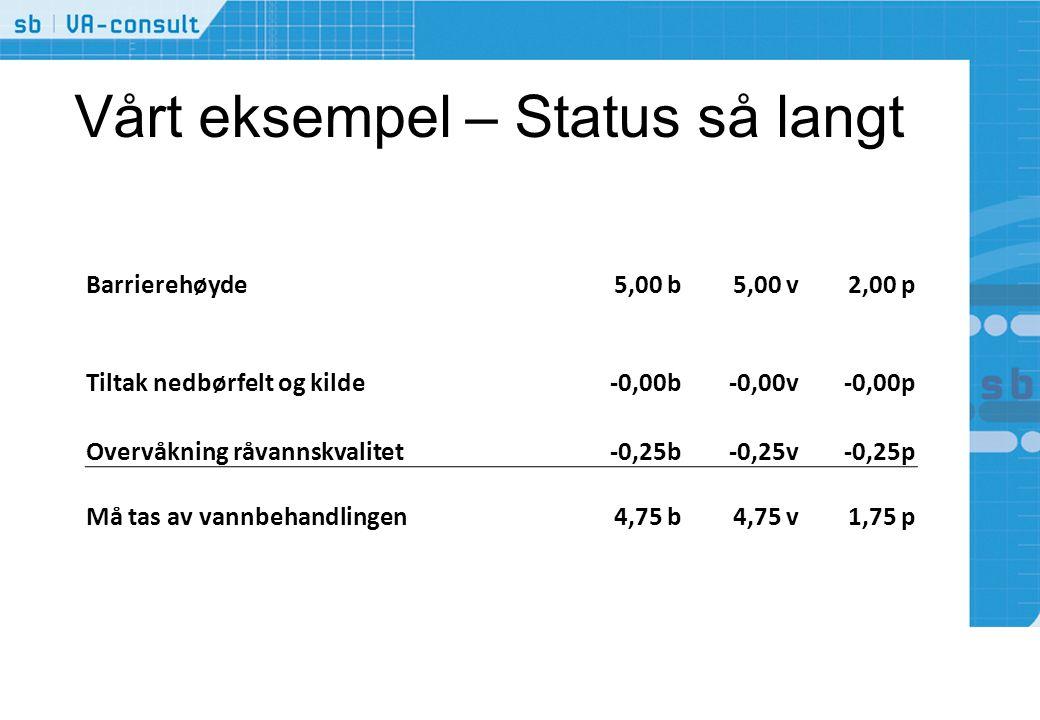 Vårt eksempel – Status så langt Barrierehøyde5,00 b5,00 v2,00 p Tiltak nedbørfelt og kilde-0,00b-0,00v-0,00p Overvåkning råvannskvalitet-0,25b-0,25v-0,25p Må tas av vannbehandlingen 4,75 b4,75 v1,75 p