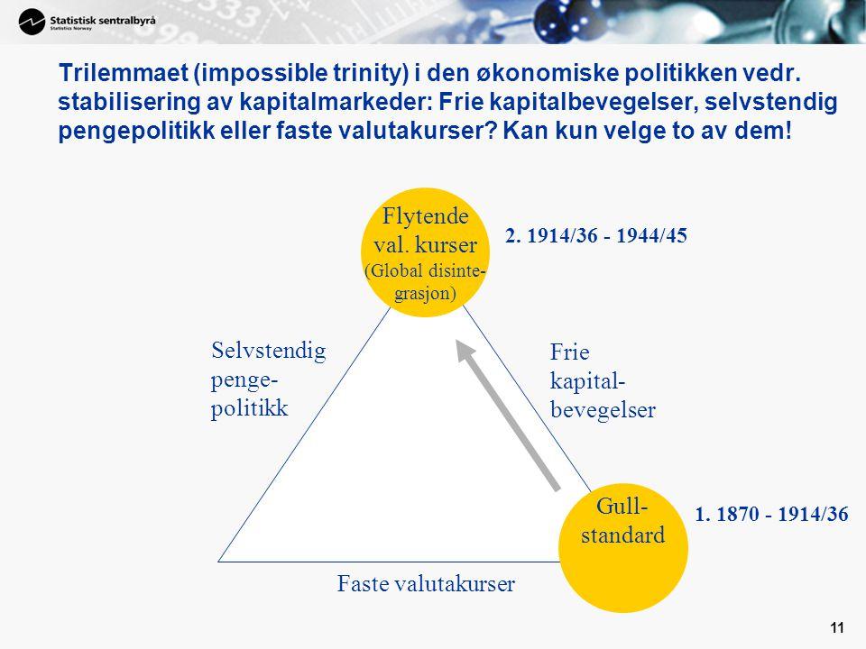 11 Faste valutakurser Frie kapital- bevegelser Selvstendig penge- politikk Flytende val.