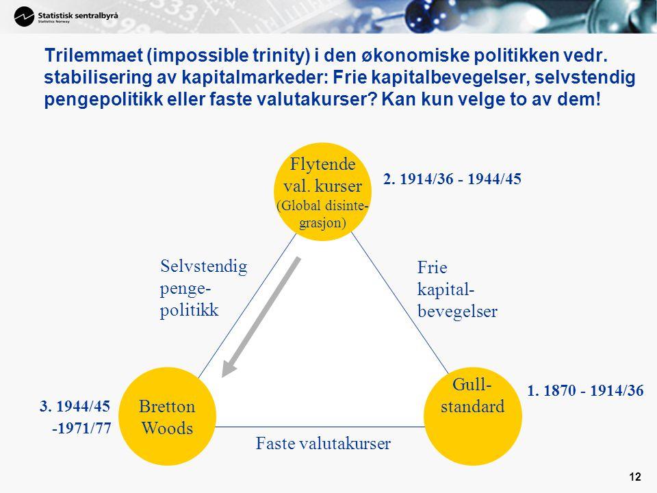 12 Faste valutakurser Frie kapital- bevegelser Selvstendig penge- politikk Flytende val.