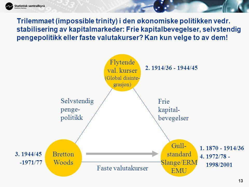 13 Faste valutakurser Frie kapital- bevegelser Selvstendig penge- politikk Flytende val.