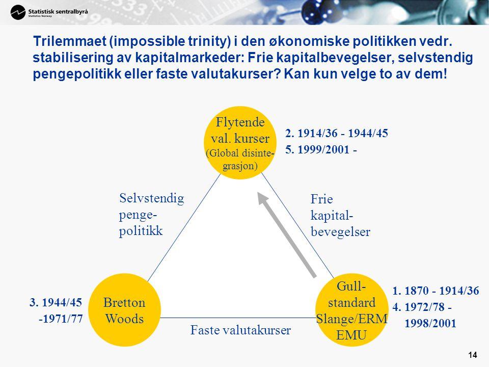14 Faste valutakurser Frie kapital- bevegelser Selvstendig penge- politikk Flytende val.