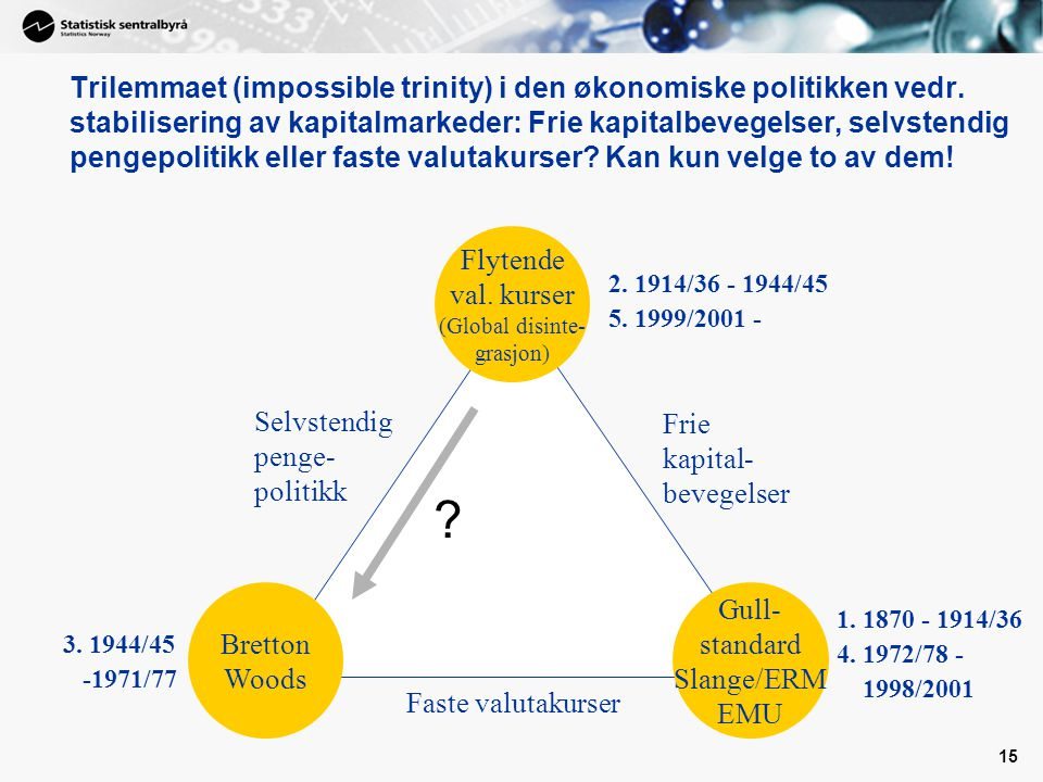 15 Faste valutakurser Frie kapital- bevegelser Selvstendig penge- politikk Flytende val.