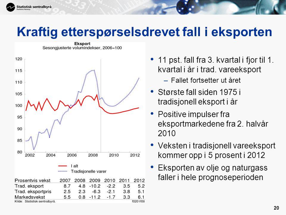20 Kraftig etterspørselsdrevet fall i eksporten • 11 pst.