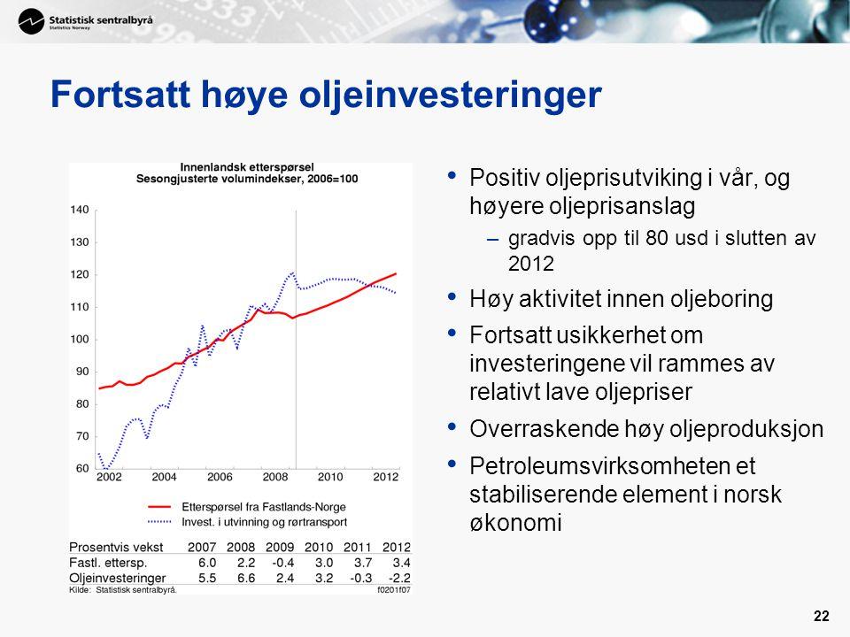 22 Fortsatt høye oljeinvesteringer • Positiv oljeprisutviking i vår, og høyere oljeprisanslag –gradvis opp til 80 usd i slutten av 2012 • Høy aktivitet innen oljeboring • Fortsatt usikkerhet om investeringene vil rammes av relativt lave oljepriser • Overraskende høy oljeproduksjon • Petroleumsvirksomheten et stabiliserende element i norsk økonomi