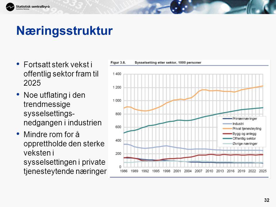 32 Næringsstruktur • Fortsatt sterk vekst i offentlig sektor fram til 2025 • Noe utflating i den trendmessige sysselsettings- nedgangen i industrien • Mindre rom for å opprettholde den sterke veksten i sysselsettingen i private tjenesteytende næringer