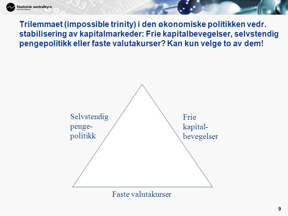 9 Faste valutakurser Frie kapital- bevegelser Trilemmaet (impossible trinity) i den økonomiske politikken vedr.
