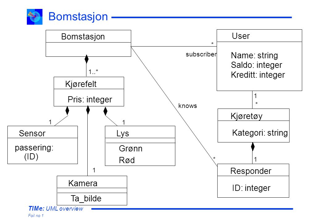 TIMe: UML overview Foil no 1 Bomstasjon Kjøretøy Kategori: string Kjørefelt Pris: integer User Name: string Saldo: integer Kreditt: integer Responder ID: integer 1 1 * Sensor passering: (ID) Lys Grønn Rød Kamera Ta_bilde 1..* 1 1 1 * knows subscriber *