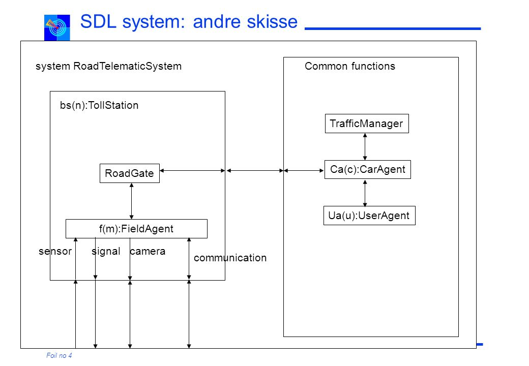 TIMe: UML overview Foil no 4 SDL system: andre skisse bs(n):TollStation RoadGate f(m):FieldAgent Common functions sensor communication signal system R