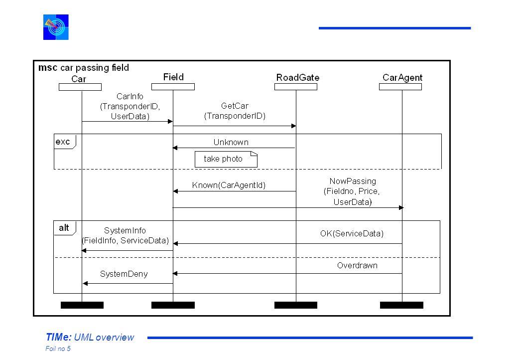 TIMe: UML overview Foil no 5