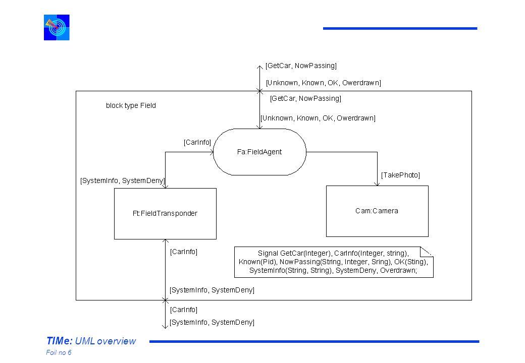 TIMe: UML overview Foil no 6