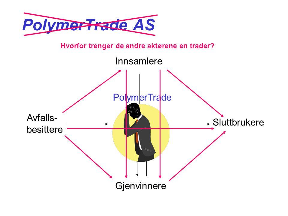 PolymerTrade AS Innsamlere Gjenvinnere Avfalls- besittere Sluttbrukere PolymerTrade Hvorfor trenger de andre aktørene en trader