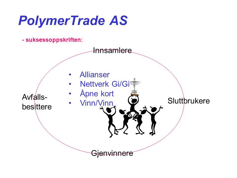 PolymerTrade AS Innsamlere Gjenvinnere Avfalls- besittere Sluttbrukere • Allianser • Nettverk Gi/Gi • Åpne kort • Vinn/Vinn - suksessoppskriften: