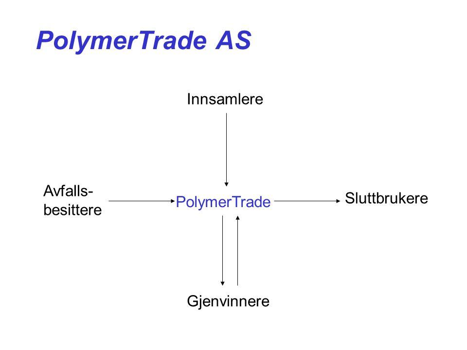 PolymerTrade AS Innsamlere Gjenvinnere Avfalls- besittere Sluttbrukere PolymerTrade
