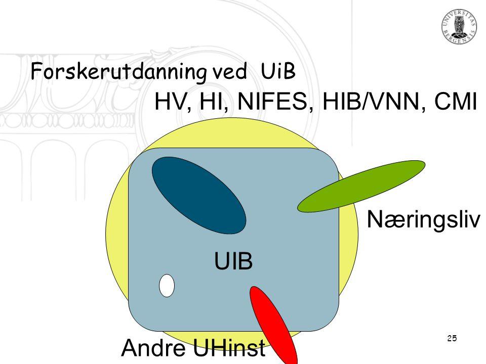 25 Forskerutdanning ved UiB HV, HI, NIFES, HIB/VNN, CMI Andre UHinst Næringsliv UIB