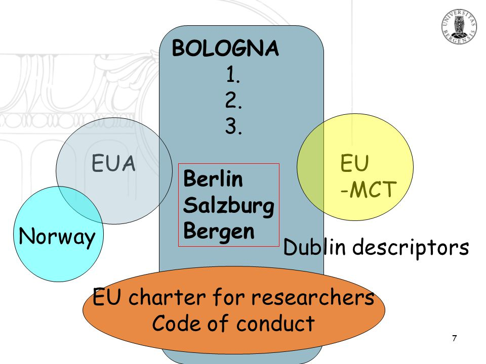 7 EU charter for researchers Code of conduct Dublin descriptors BOLOGNA 1. 2. 3. Berlin Salzburg Bergen EUA EU -MCT Norway