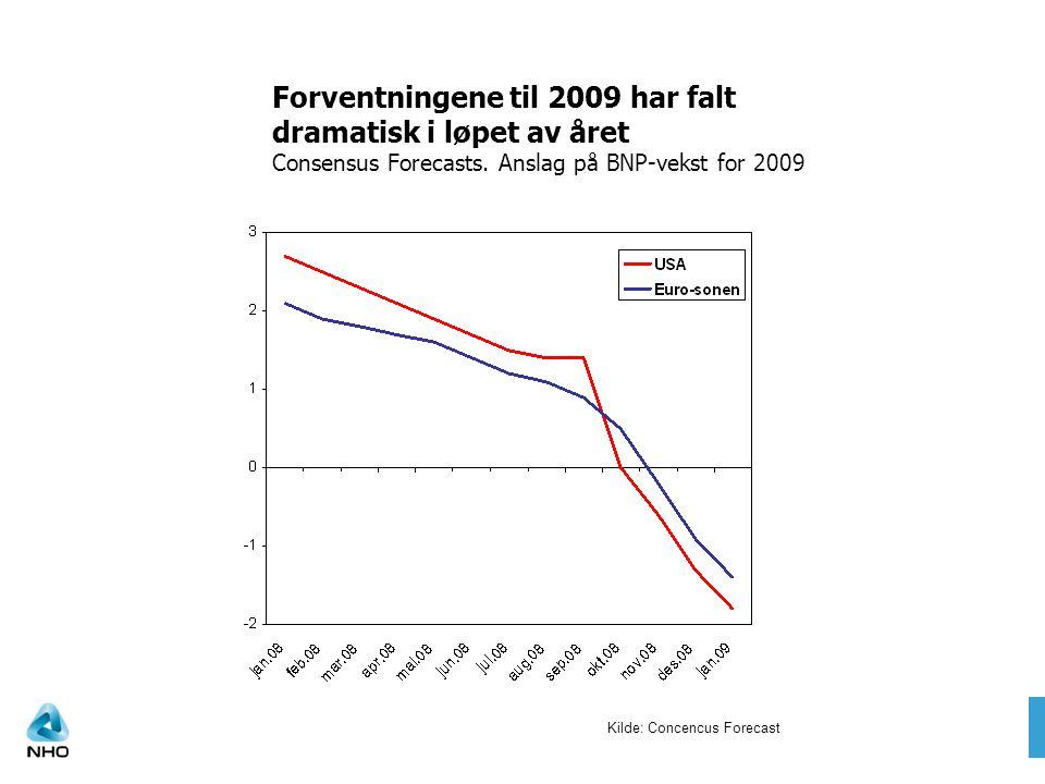 Kilde: Concencus Forecast Forventningene til 2009 har falt dramatisk i løpet av året Consensus Forecasts.