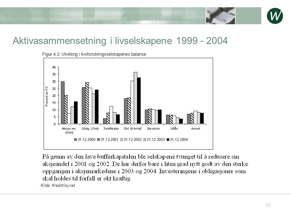 10 Aktivasammensetning i livselskapene 1999 - 2004 Kilde: Kredittilsynet