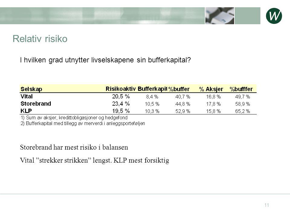 """11 Relativ risiko Storebrand har mest risiko i balansen Vital """"strekker strikken"""" lengst. KLP mest forsiktig I hvilken grad utnytter livselskapene sin"""