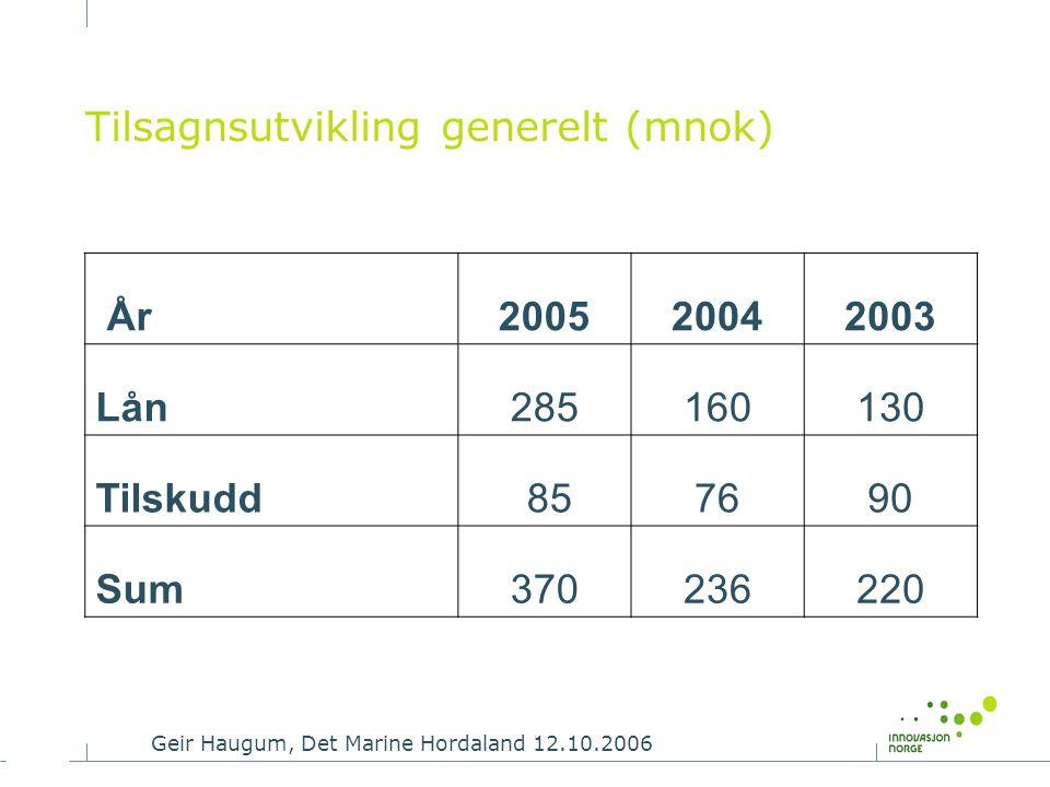 Geir Haugum, Det Marine Hordaland 12.10.2006 Tilsagnsutvikling generelt (mnok) År200520042003 Lån285160130 Tilskudd 857690 Sum370236220