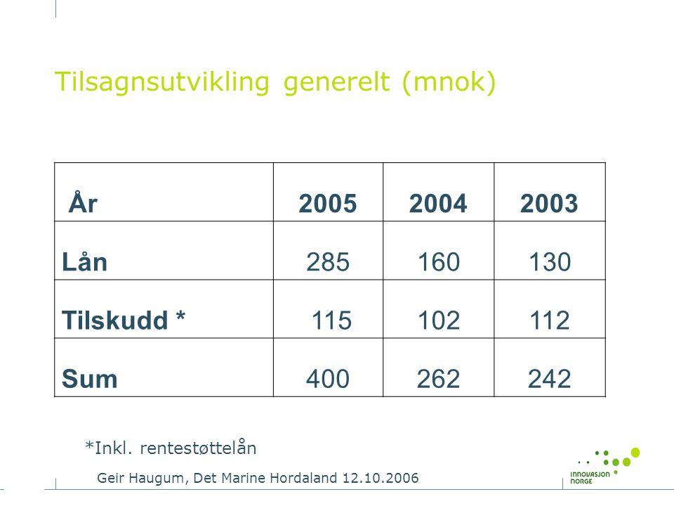Geir Haugum, Det Marine Hordaland 12.10.2006 Tilsagnsutvikling generelt (mnok) År200520042003 Lån285160130 Tilskudd * 115102112 Sum400262242 *Inkl. re