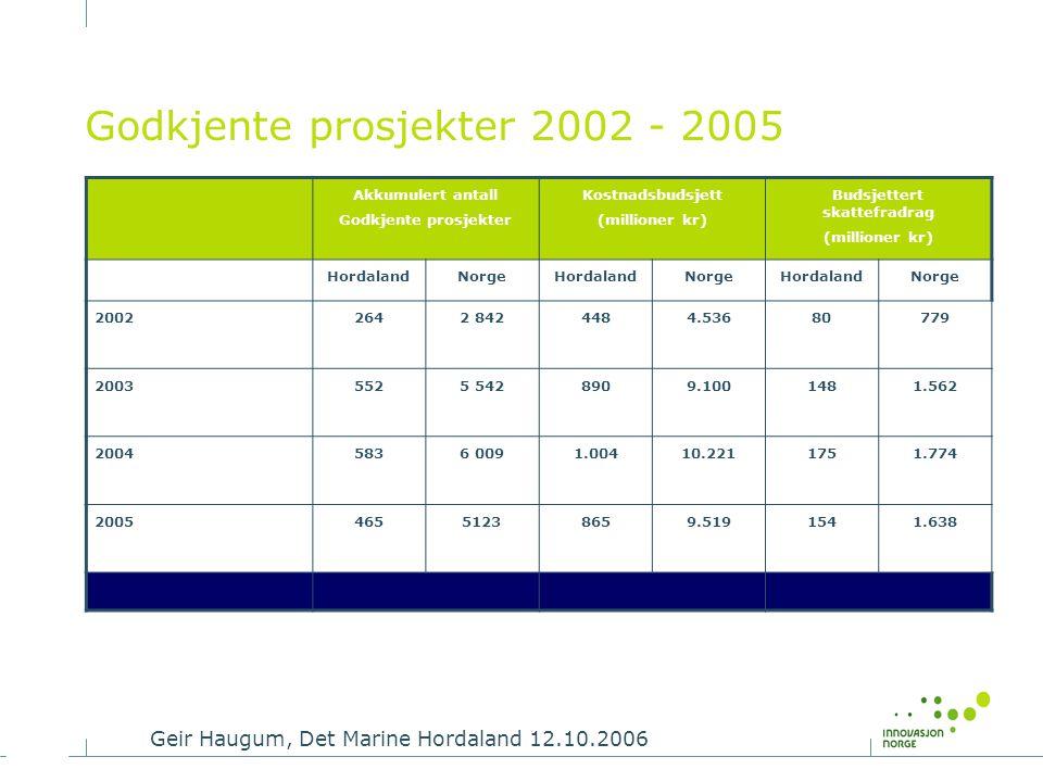 Geir Haugum, Det Marine Hordaland 12.10.2006 Godkjente prosjekter 2002 - 2005 Akkumulert antall Godkjente prosjekter Kostnadsbudsjett (millioner kr) B