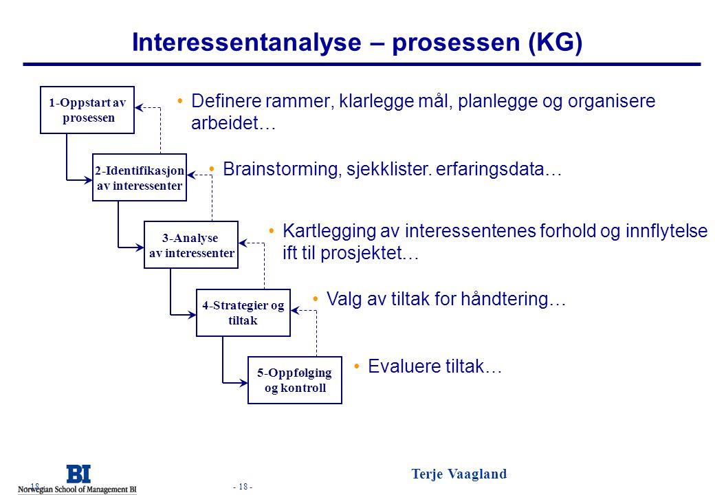 - 18 - Terje Vaagland - 18 - Interessentanalyse – prosessen (KG) •Definere rammer, klarlegge mål, planlegge og organisere arbeidet… 5-Oppfølging og ko