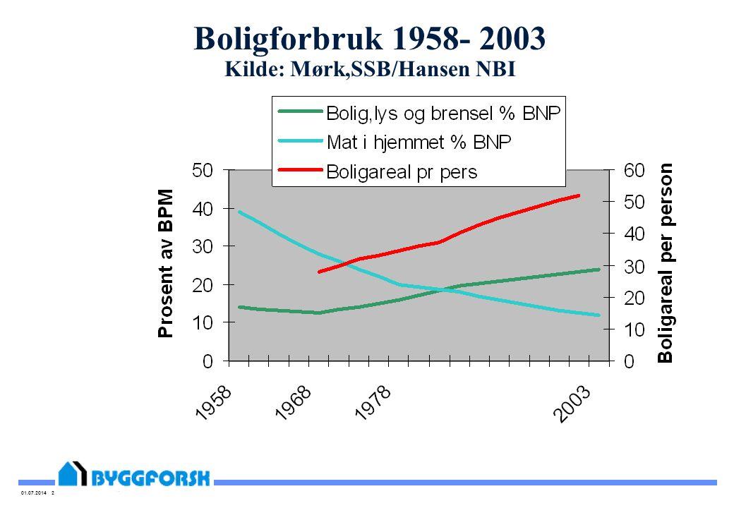 01.07.2014 2 Boligforbruk 1958- 2003 Kilde: Mørk,SSB/Hansen NBI Boligareal pr person