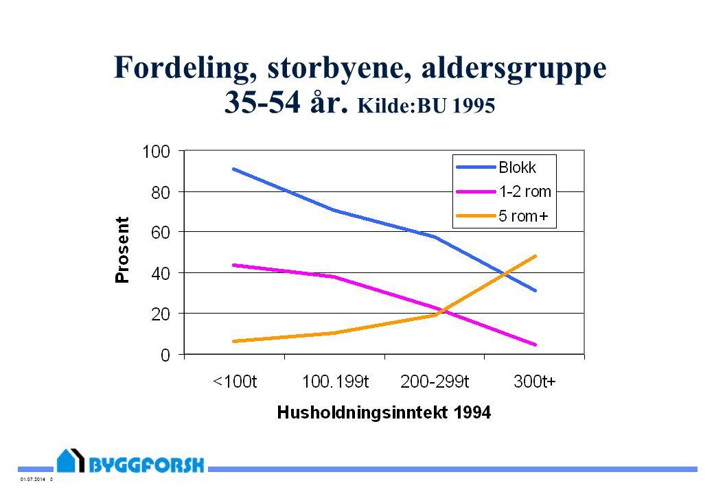 01.07.2014 3 Fordeling, storbyene, aldersgruppe 35-54 år. Kilde:BU 1995