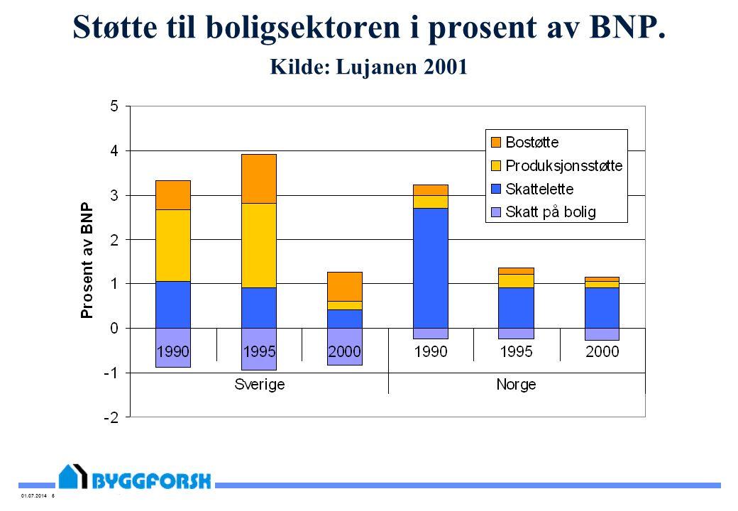 01.07.2014 5 Støtte til boligsektoren i prosent av BNP. Kilde: Lujanen 2001