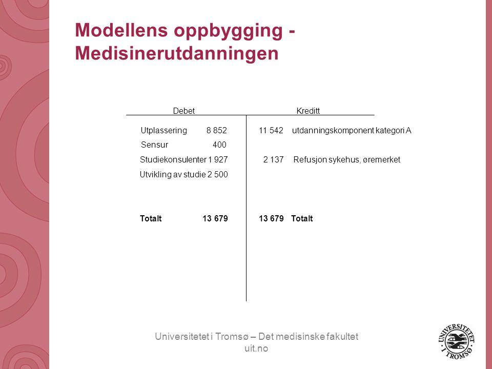 Universitetet i Tromsø – Det medisinske fakultet uit.no Modellens oppbygging - Medisinerutdanningen Debet Utplassering 8 852 Sensur 400 Studiekonsulen