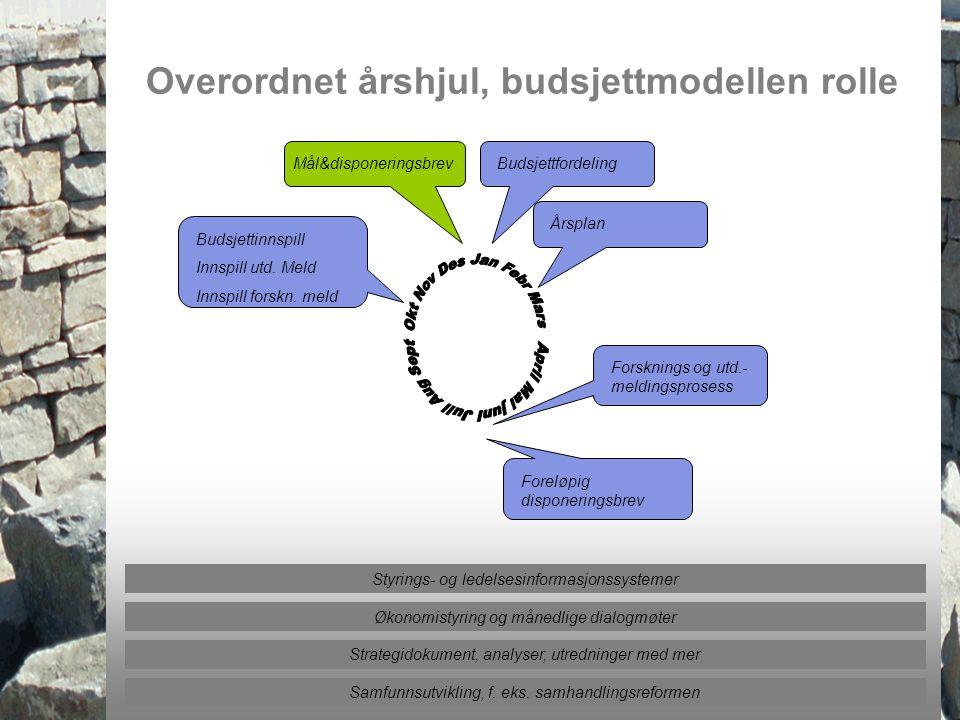 Universitetet i Tromsø – Det medisinske fakultet uit.no Styrings- og ledelsesinformasjonssystemer Overordnet årshjul, budsjettmodellen rolle Budsjettf