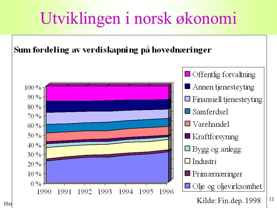 Harald Romstad 11 Utviklingen i norsk økonomi Kilde: Fin.dep. 1998