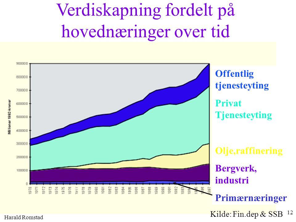 Harald Romstad 12 Verdiskapning fordelt på hovednæringer over tid Offentlig tjenesteyting Privat Tjenesteyting Olje,raffinering Bergverk, industri Pri