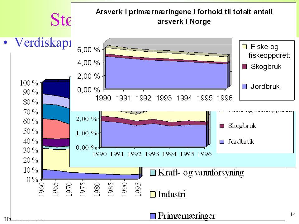 Harald Romstad 14 Størst mulig verdiskapning •Verdiskapning fordelt på hovednæringer uten olje