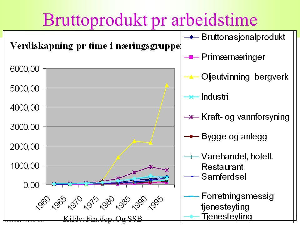 Harald Romstad 16 Bruttoprodukt pr arbeidstime Kilde: Fin.dep. Og SSB