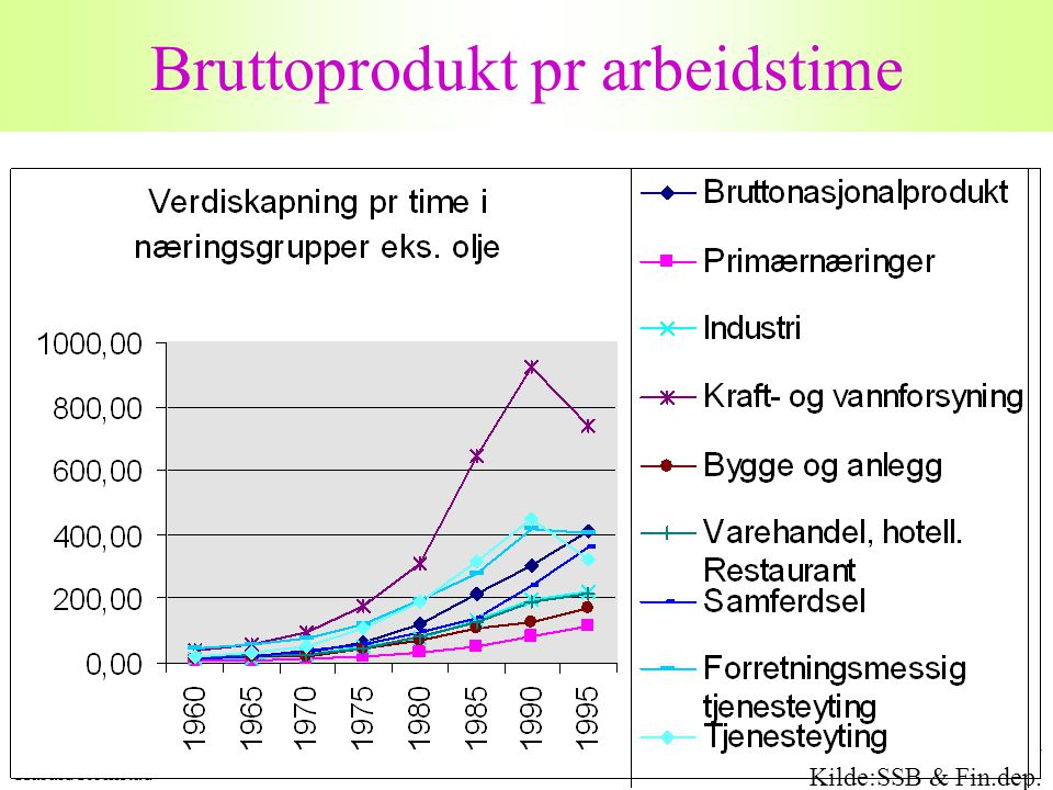 Harald Romstad 17 Bruttoprodukt pr arbeidstime Kilde:SSB & Fin.dep.