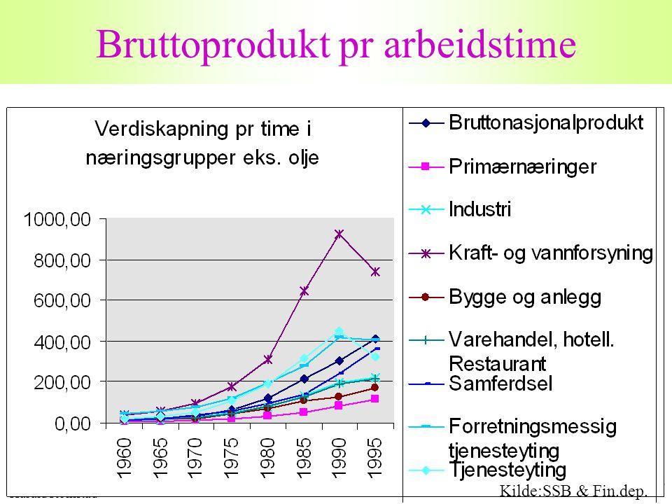 Harald Romstad 18 Bruttoprodukt pr arbeidstime Kilde:SSB & Fin.dep.