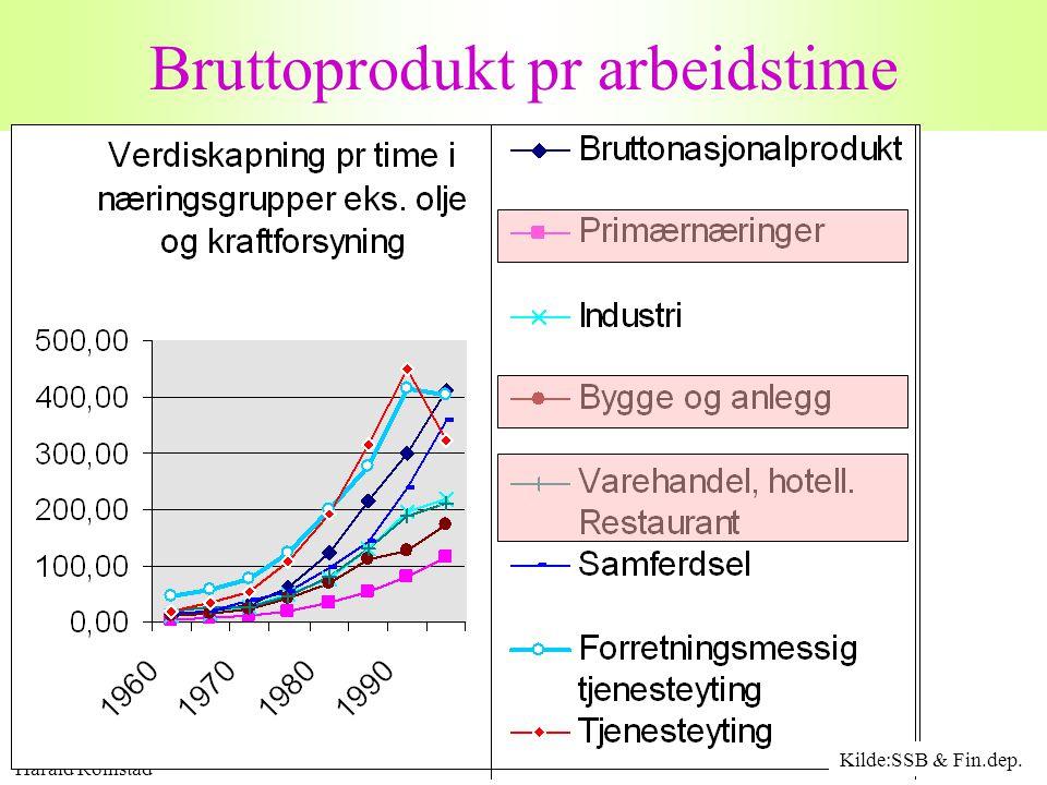 Harald Romstad 20 Bruttoprodukt pr arbeidstime Kilde:SSB & Fin.dep.
