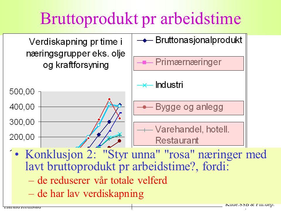 Harald Romstad 21 Bruttoprodukt pr arbeidstime Kilde:SSB & Fin.dep. •Konklusjon 2: